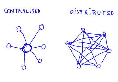 Centralised Distributed 3 400